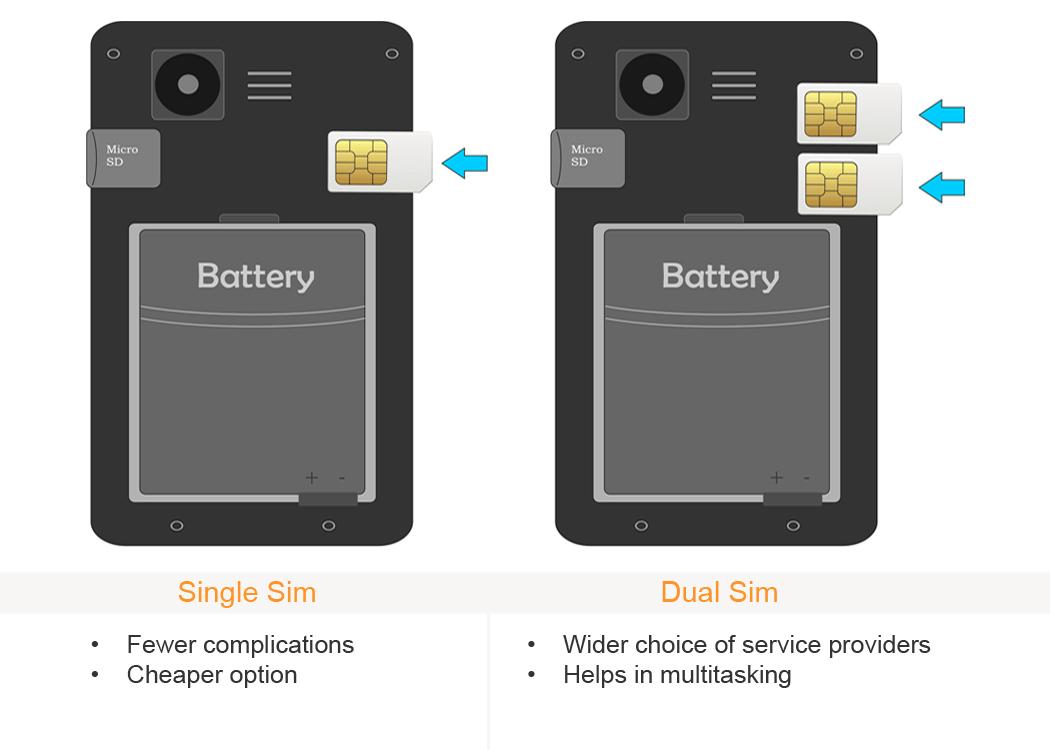 Mobile Phone Sim Slots
