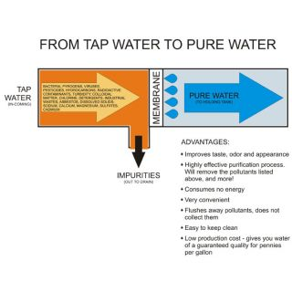 Stage-RO-Water-Purifier-(Dow-Membrane-TDS..
